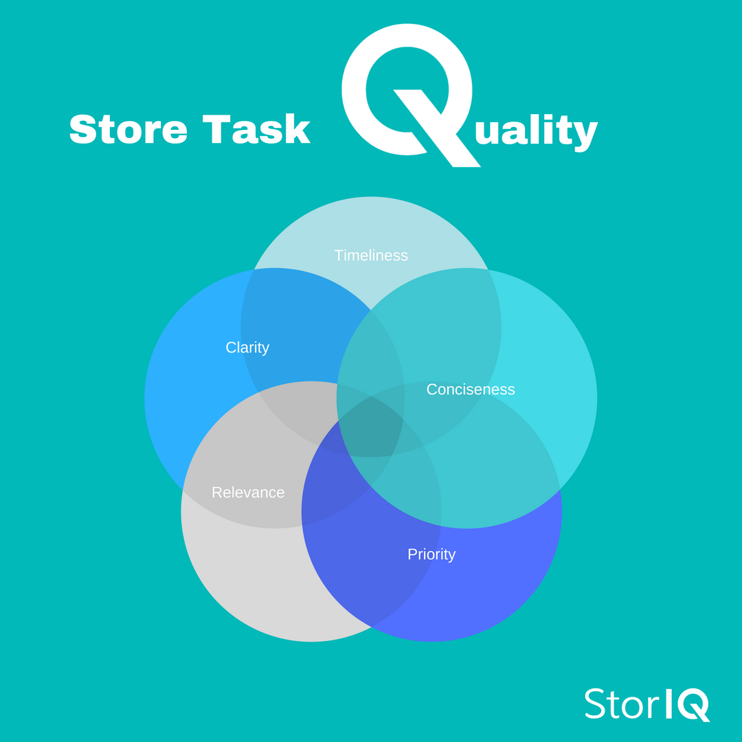 Store Task Quality